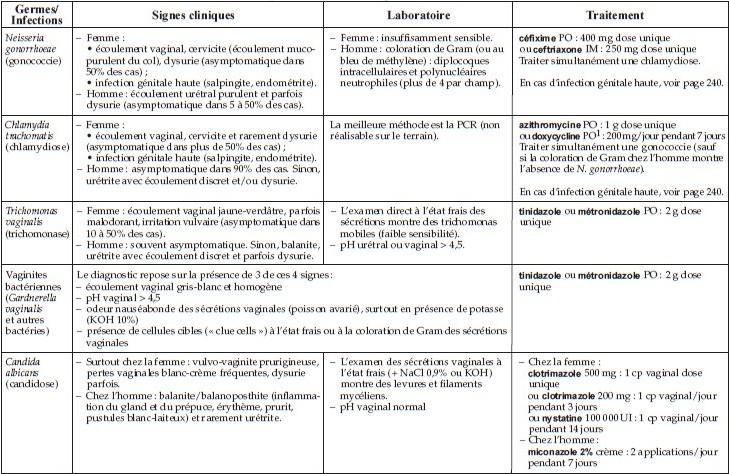 Principales infections génitales (résumé)