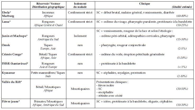 * FHV à potentiel épidémique SC : syndrome commum