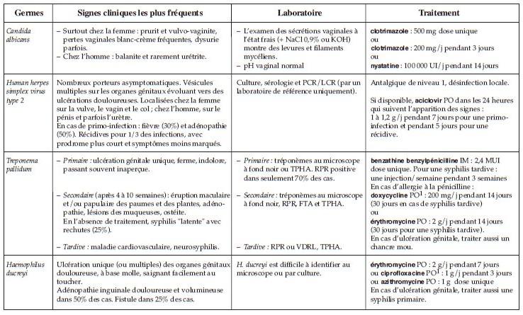 Ciprofloxacine infection urinaire / Prednisolone dopage effets