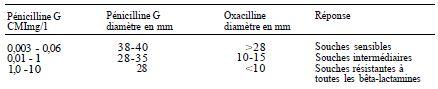 TABLE II: interpretation of susceptibility to beta-lactams