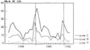 Monthly distribution of reported about cases of meningococcal disease by serogroup (January 1988-March 1990) FRANCE