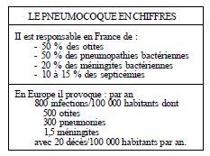 pneumococcal figures