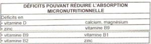 déficits pouvant réduire l'absorption nutritionnelle